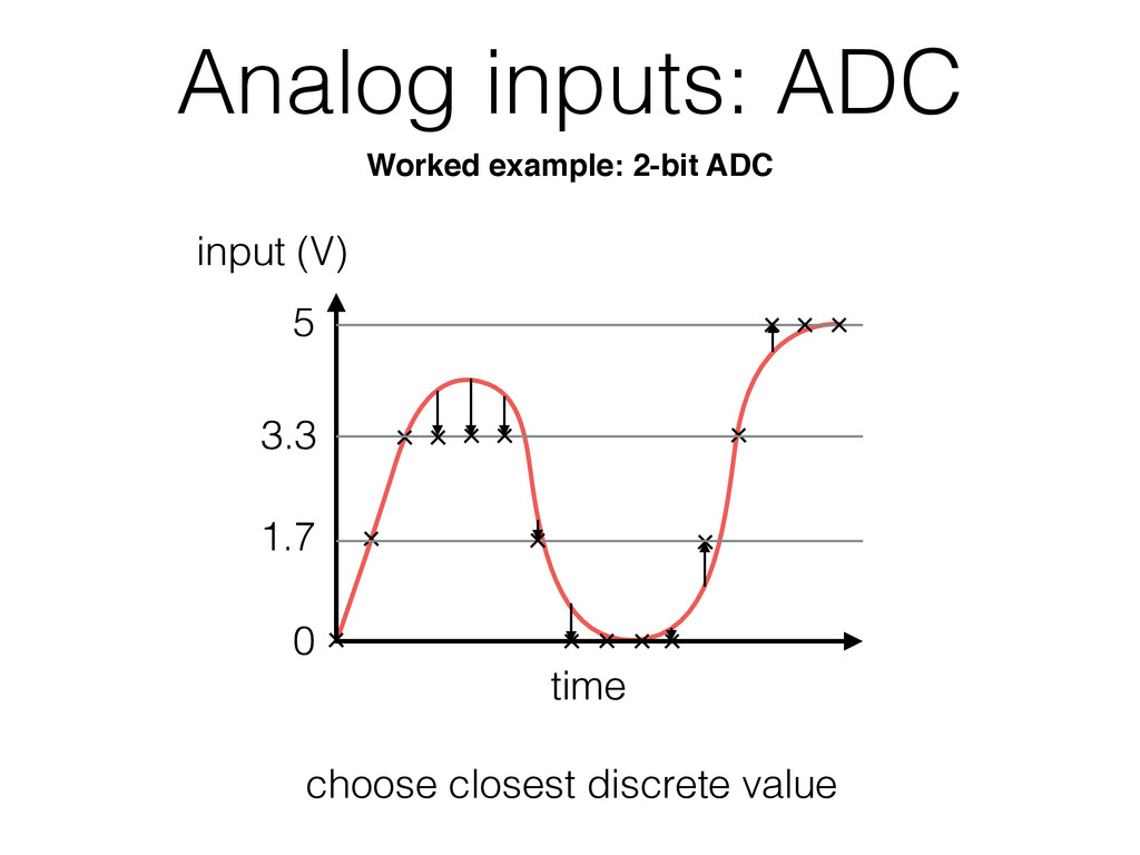 Analog inputs: ADC time 0 5 choose closest disc...