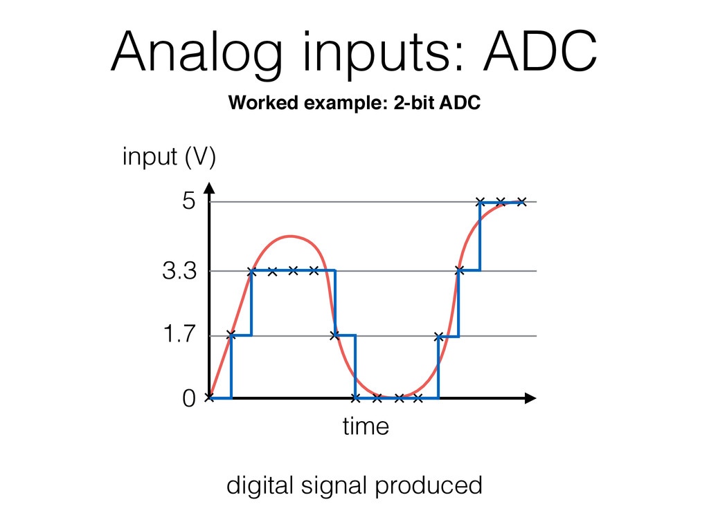 Analog inputs: ADC time 0 5 digital signal prod...