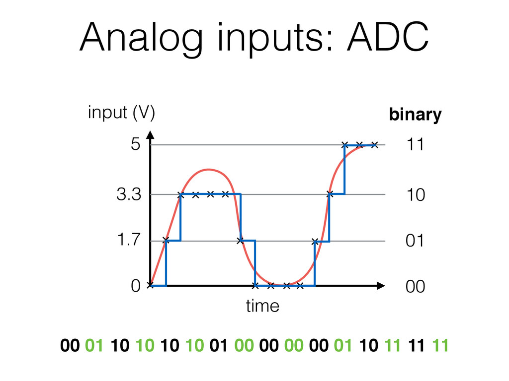 Analog inputs: ADC time 0 5 00 01 10 11 binary ...