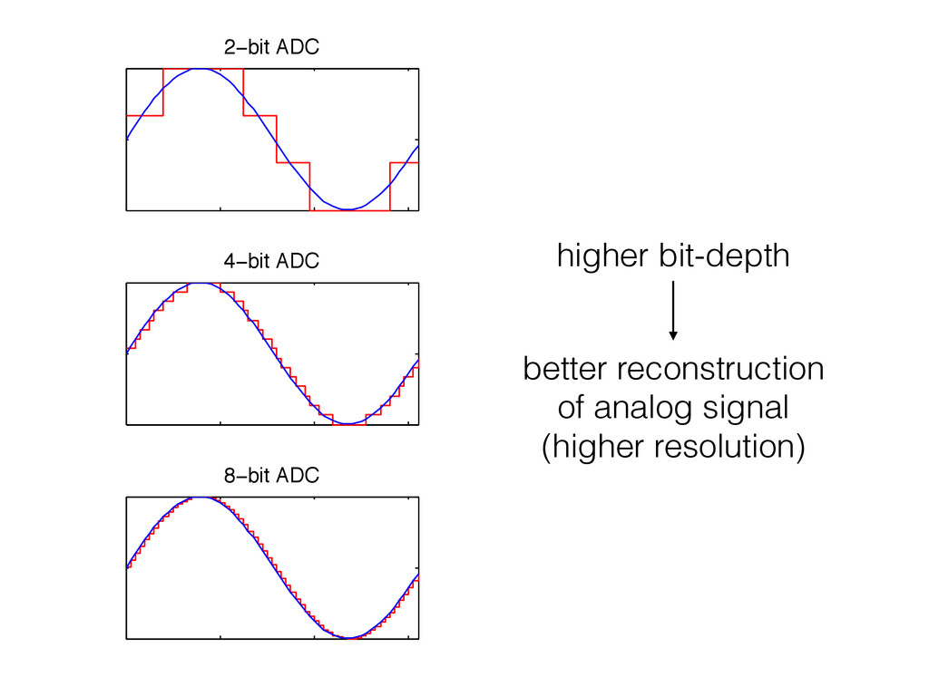 2−bit ADC 4−bit ADC 8−bit ADC higher bit-depth ...