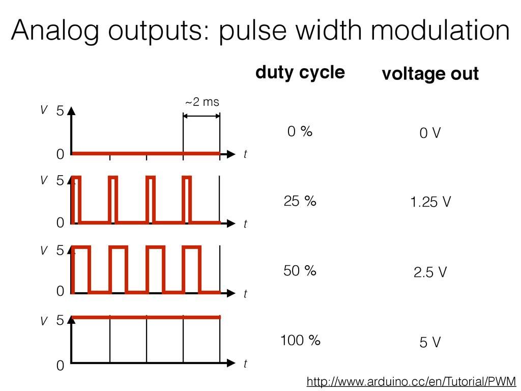 Analog outputs: pulse width modulation t V 0 5 ...