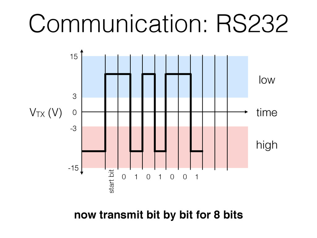 Communication: RS232 0 15 3 -3 -15 VTX (V) time...