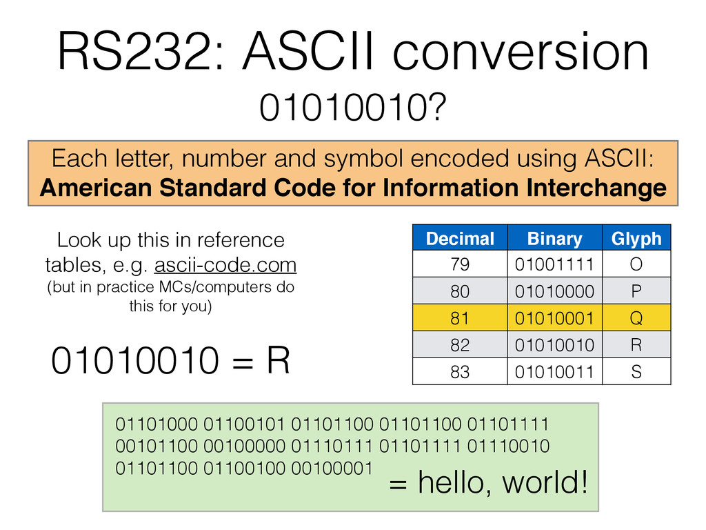 RS232: ASCII conversion 01010010? Each letter, ...