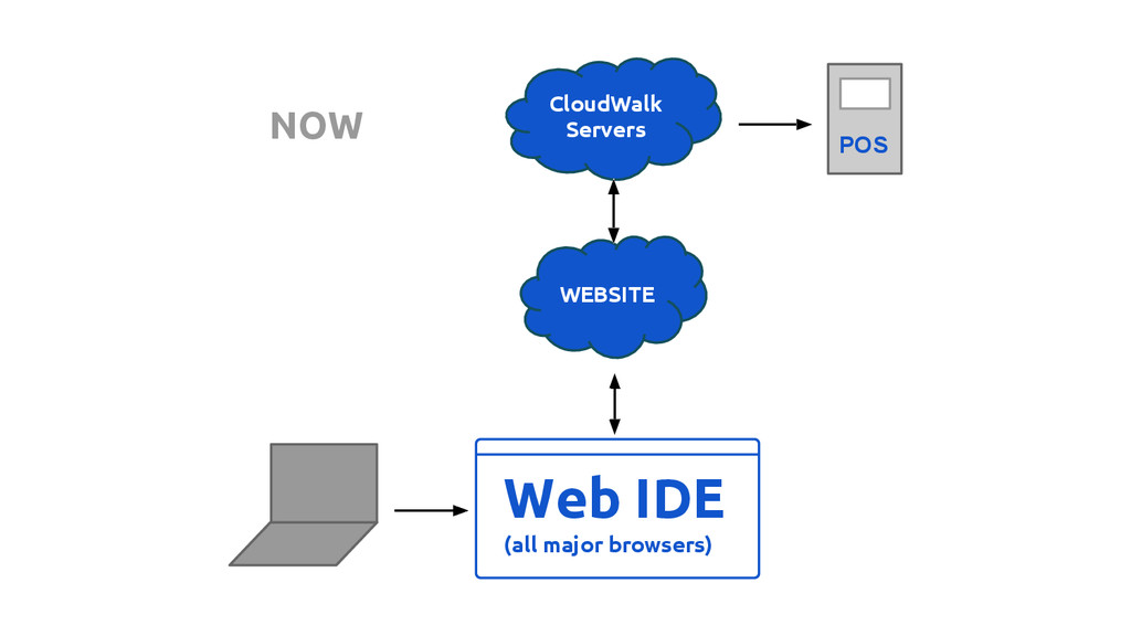 Web IDE (all major browsers) WEBSITE CloudWalk ...