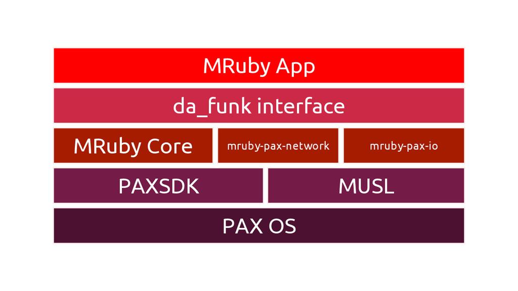 MRuby App da_funk interface MRuby Core mruby-pa...
