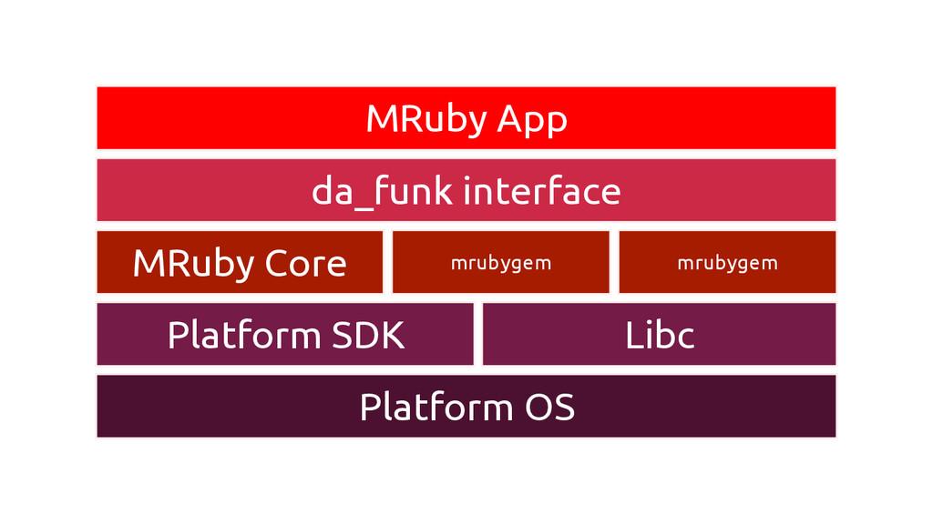 MRuby App da_funk interface MRuby Core mrubygem...