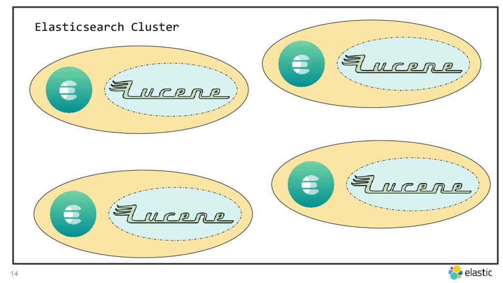 14 Elasticsearch Cluster