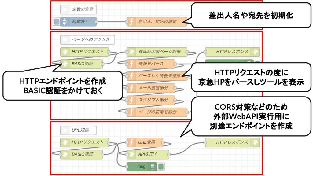 差出人名や宛先を初期化 HTTPリクエストの度に 京急HPをパースしツールを表示 HTTPエン...