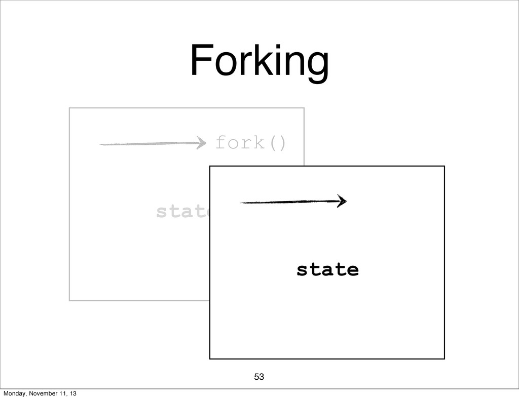 fork() state fork() Forking 53 state Monday, No...