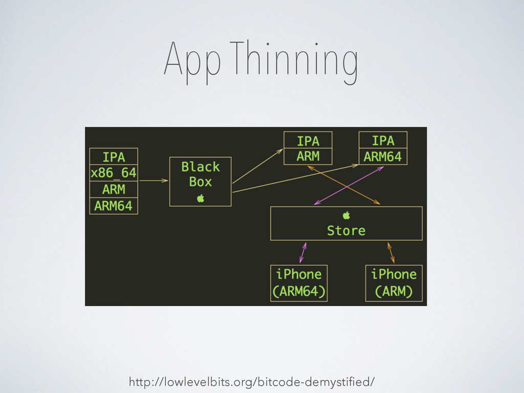 App Thinning http://lowlevelbits.org/bitcode-de...