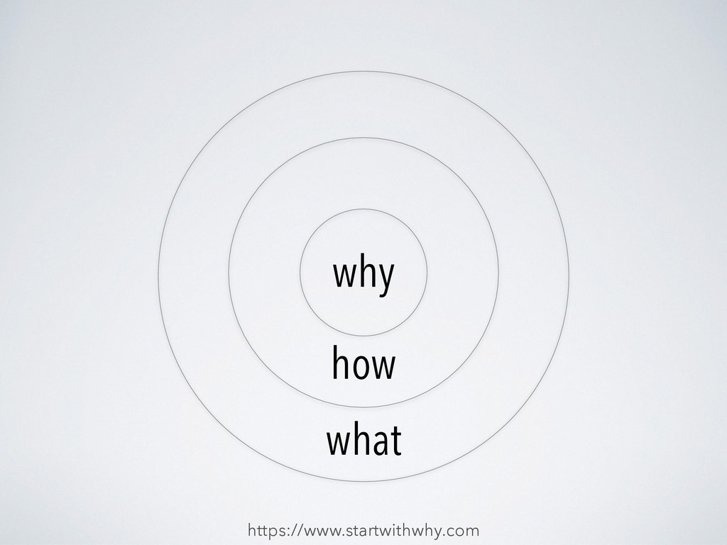 https://www.startwithwhy.com why how what