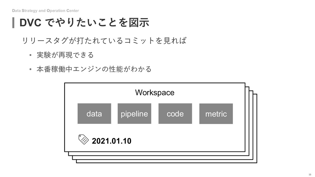 Data Strategy and Operation Center DVC でやりたいことを...
