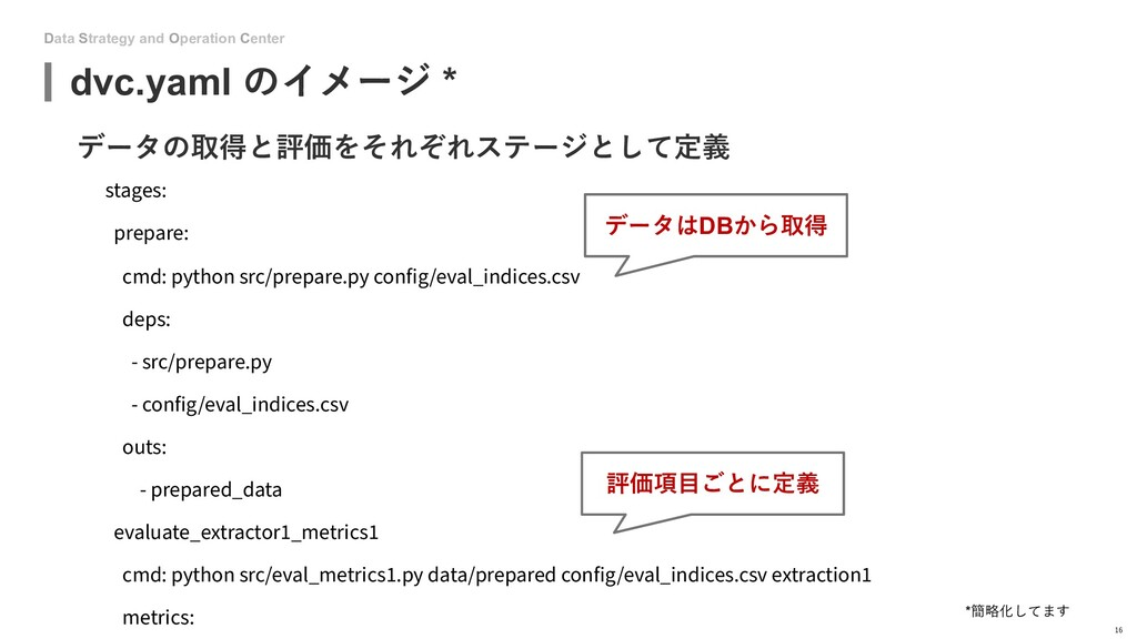 Data Strategy and Operation Center dvc.yaml のイメ...