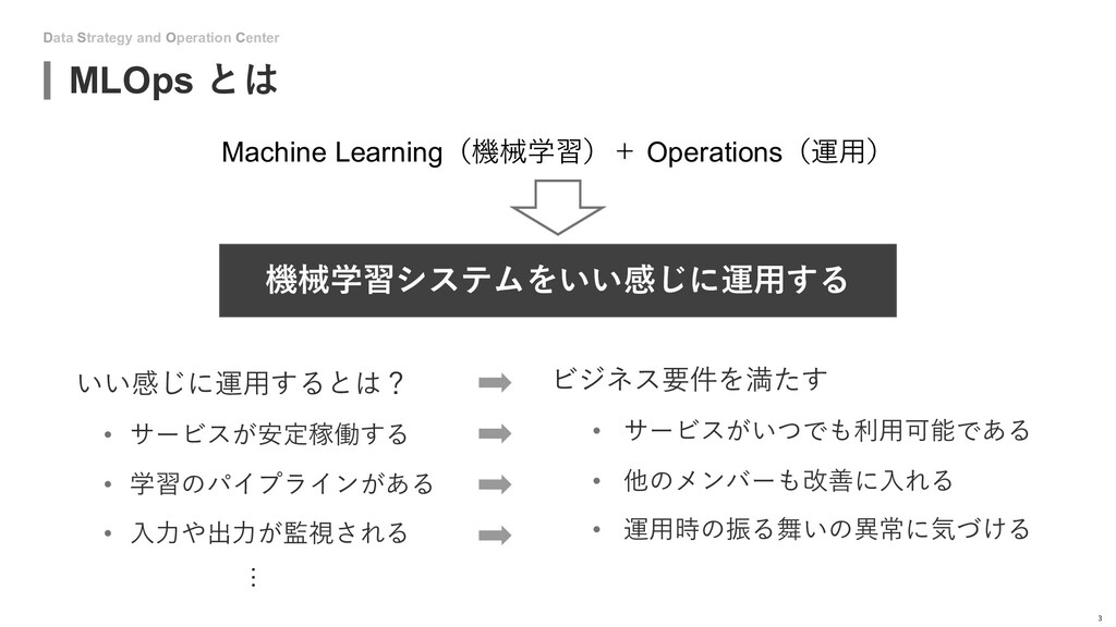 Data Strategy and Operation Center MLOps とは 3 い...