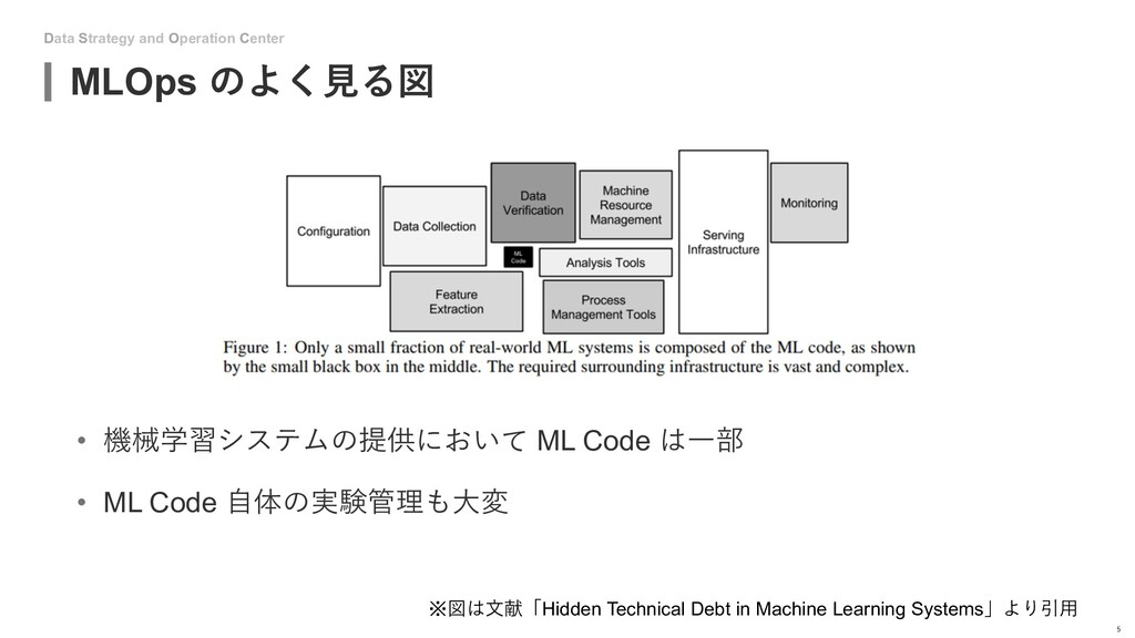 Data Strategy and Operation Center MLOps のよく⾒る図...