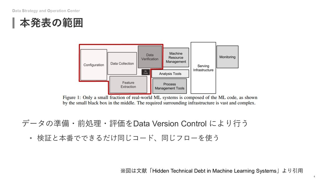 Data Strategy and Operation Center 本発表の範囲 6 データ...