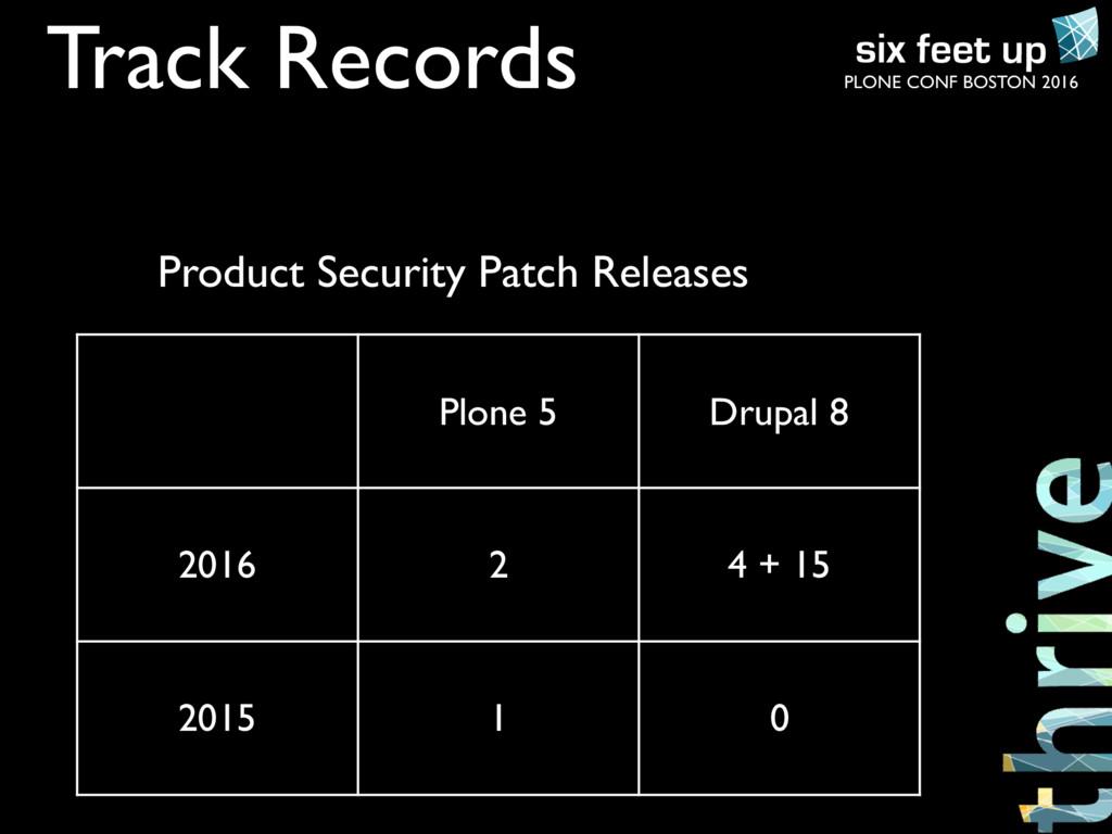 PLONE CONF BOSTON 2016 Track Records Plone 5 Dr...