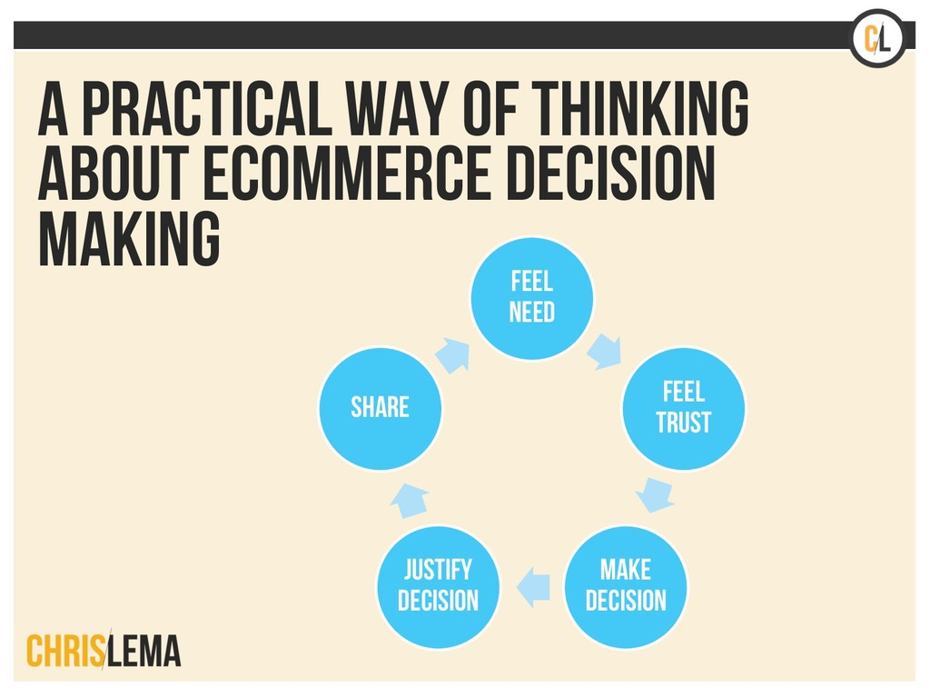 A practical way of thinking about ecommerce dec...