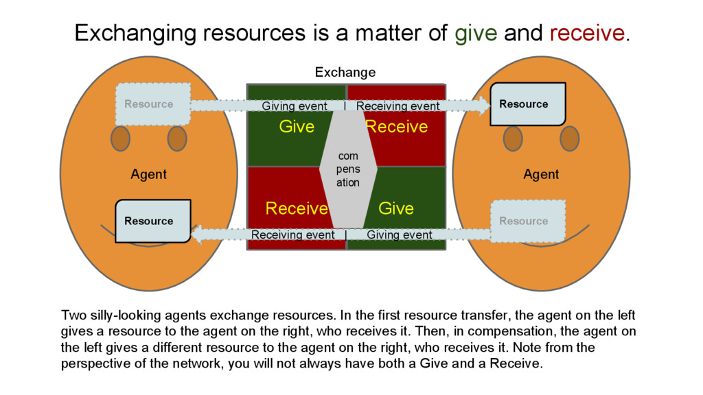 Agent Agent Give Receive Give Receive Resource ...