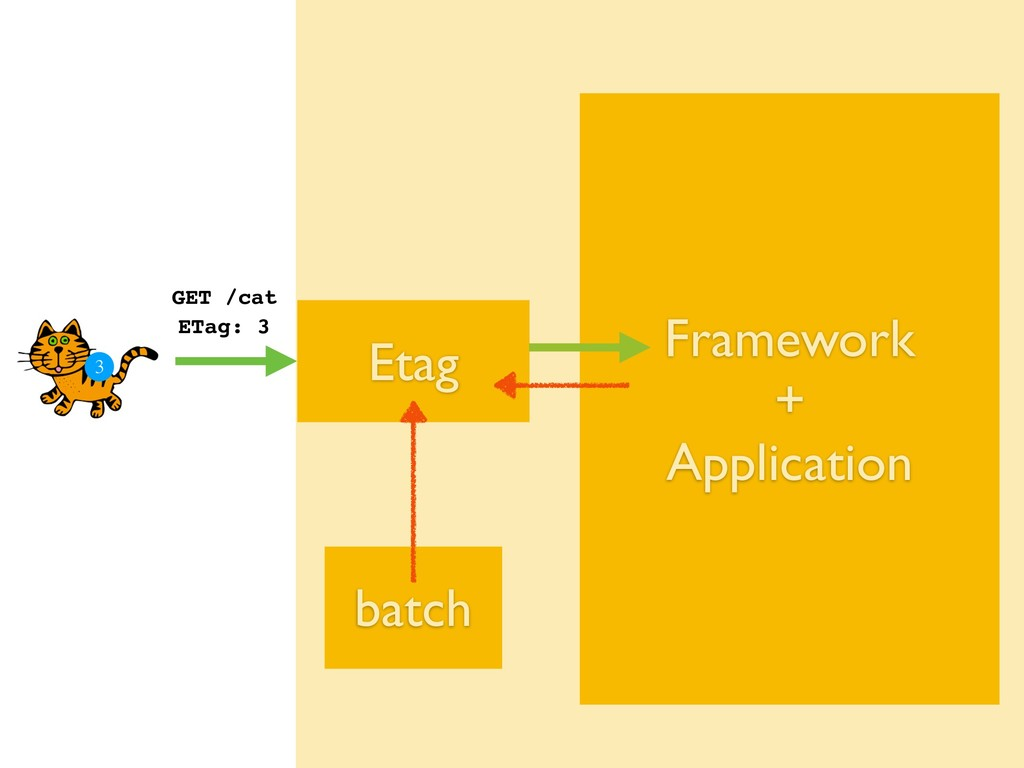 Framework + Application Etag GET /cat ETag: 3...