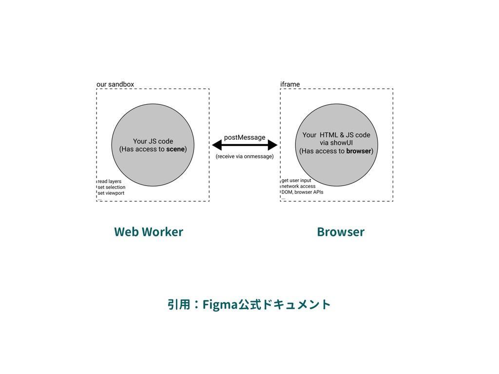 引用:Figma公式ドキュメント Web Worker Browser