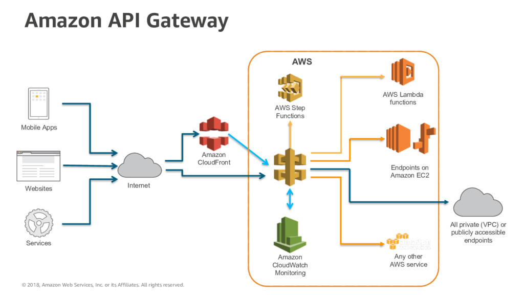 Amazon API Gateway Internet Mobile Apps Website...