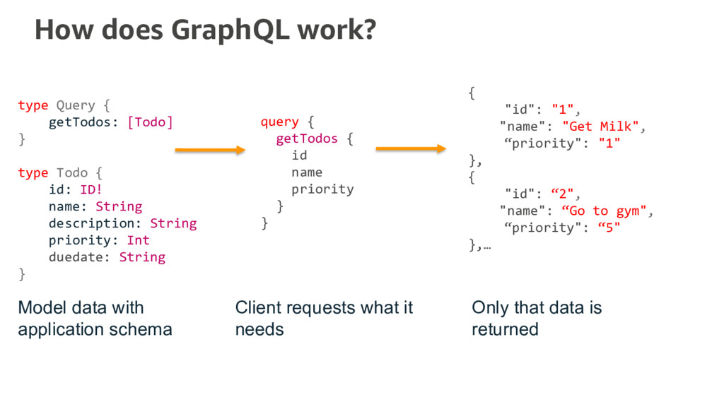 "How does GraphQL work? { ""id"": ""1"", ""name"": ""Ge..."