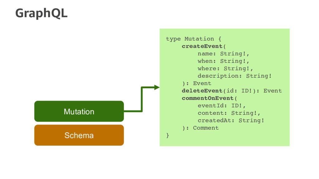 GraphQL Schema Mutation type Mutation { createE...