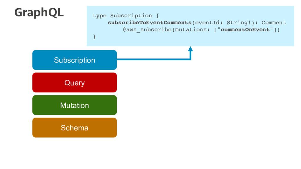 GraphQL Schema Mutation Query Subscription type...