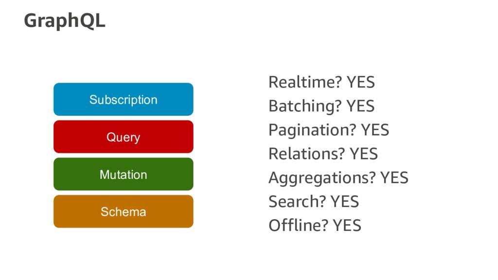 GraphQL Schema Mutation Query Subscription Real...