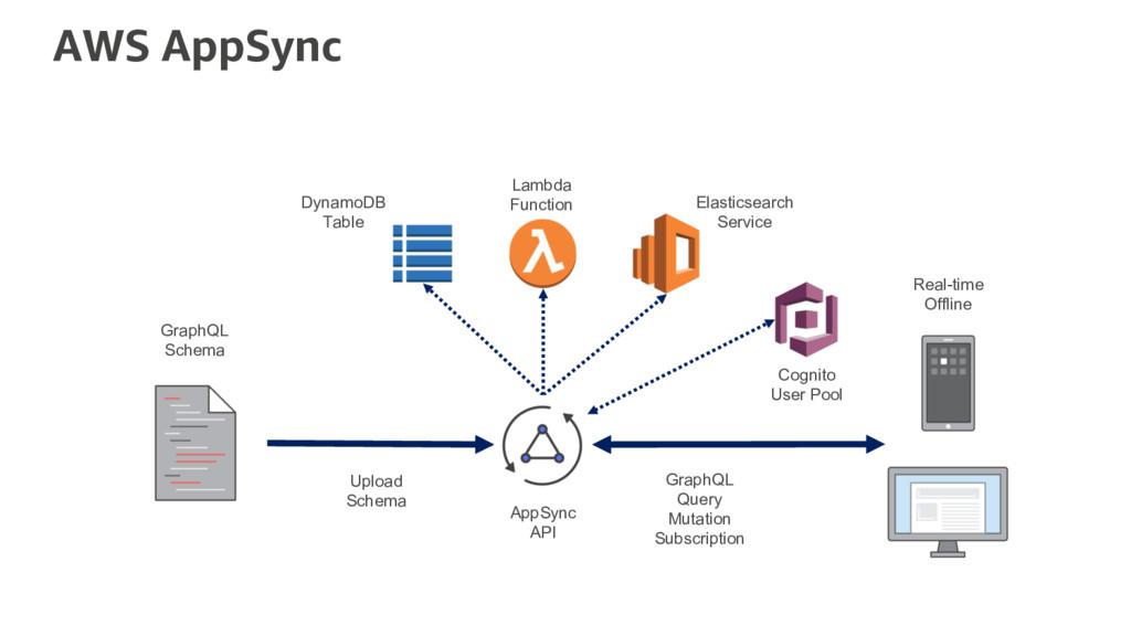 AWS AppSync DynamoDB Table Lambda Function Elas...