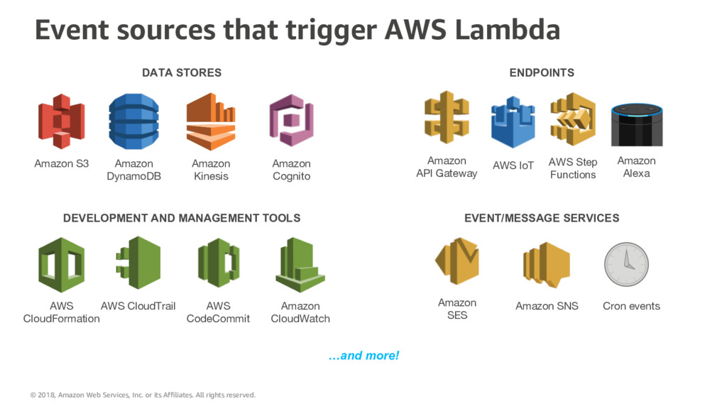 Amazon S3 Amazon DynamoDB Amazon Kinesis AWS Cl...