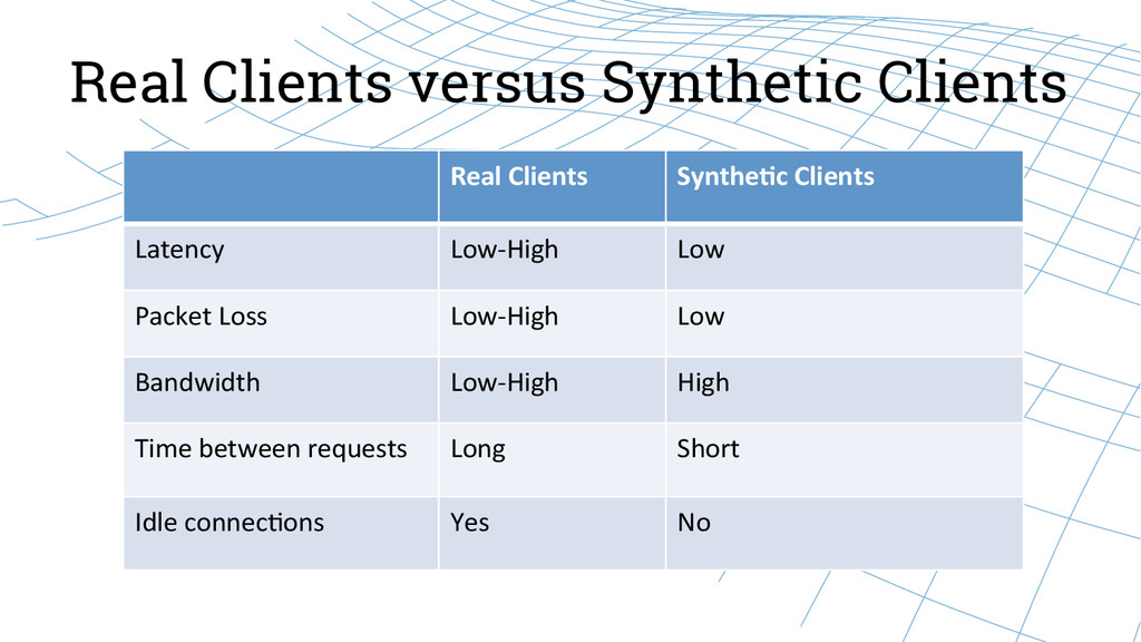 Real Clients versus Synthetic Clients Real C...