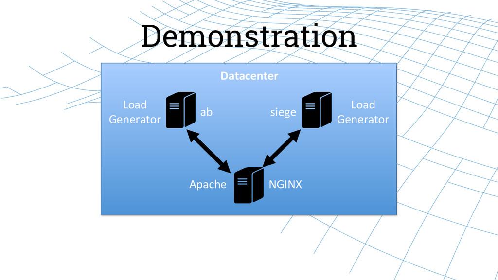 Demonstration Load  Generator  Load  G...