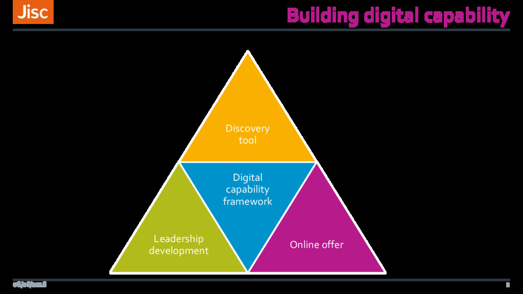 Building digital capability Discovery tool Lead...