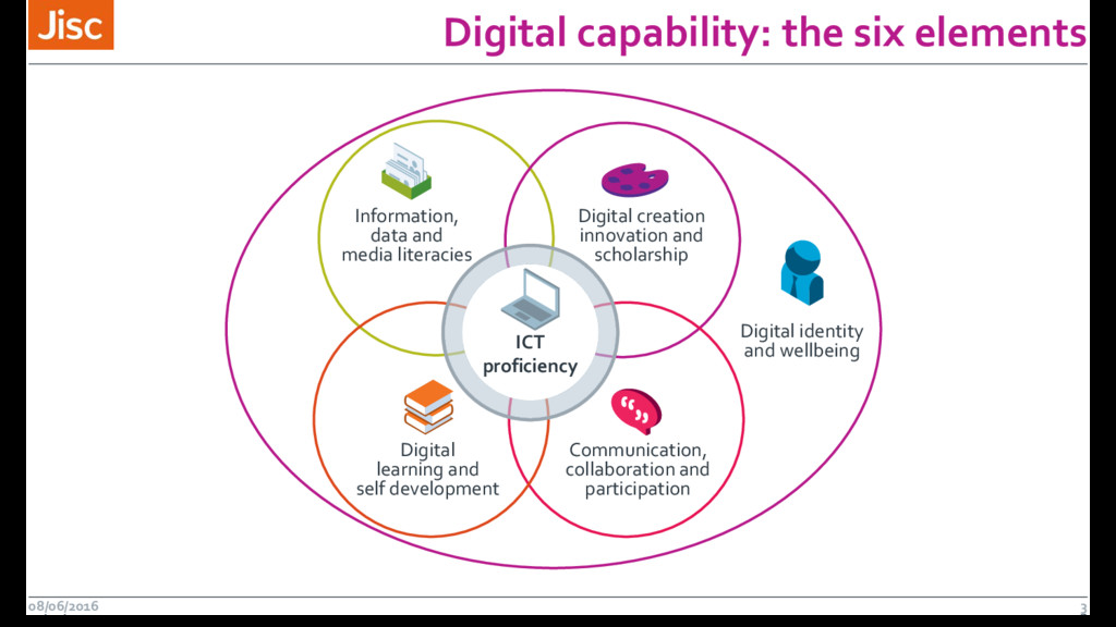 Digital capability: the six elements 08/06/2016...