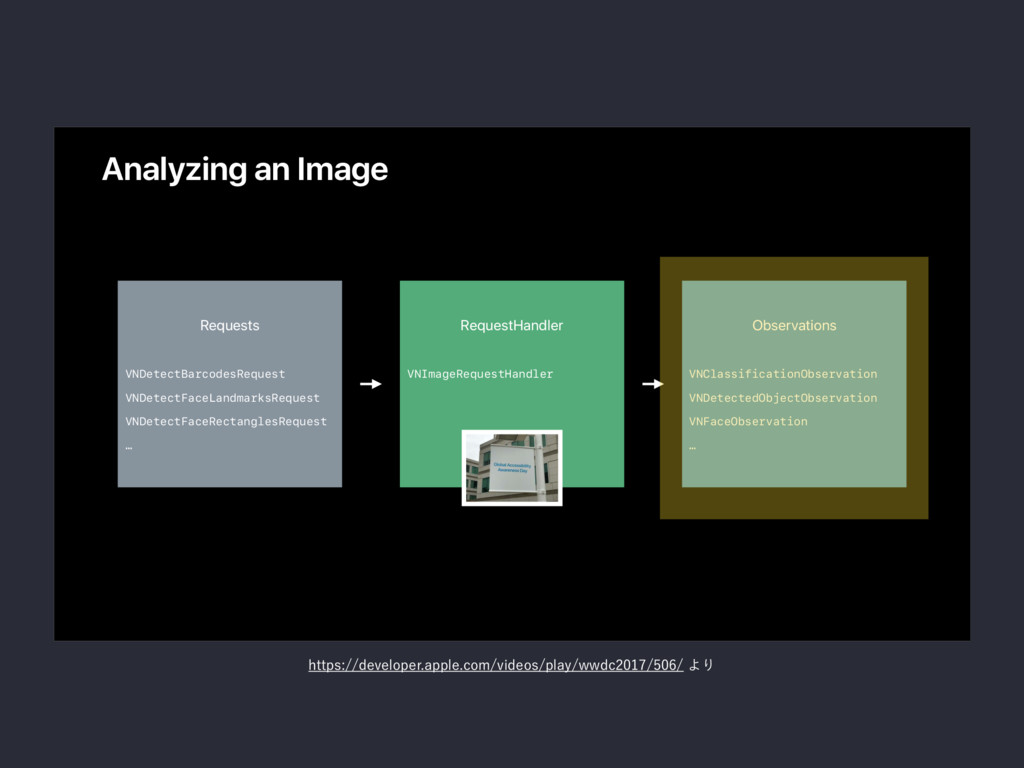 Analyzing an Image The Machinery The Results Th...