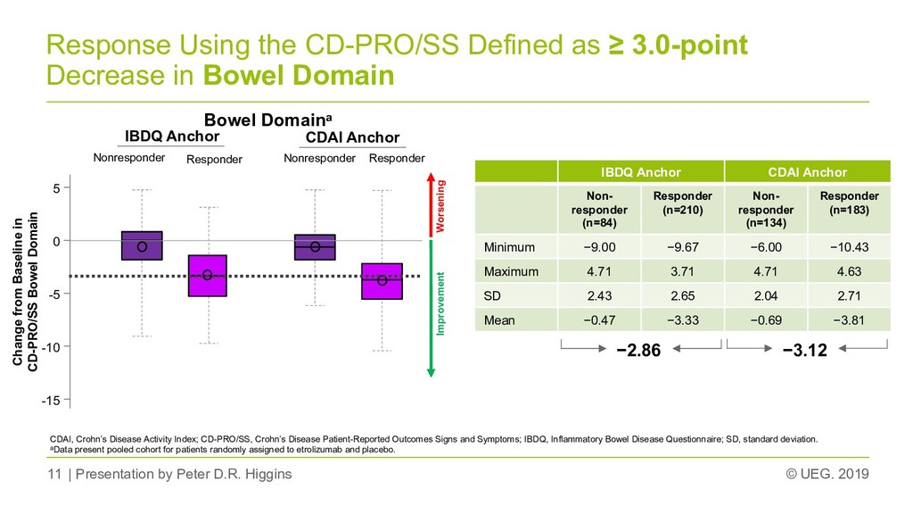 © UEG. 2019 Response Using the CD-PRO/SS Define...