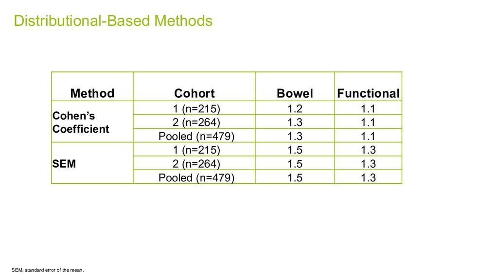 Distributional-Based Methods Method Cohort Bowe...