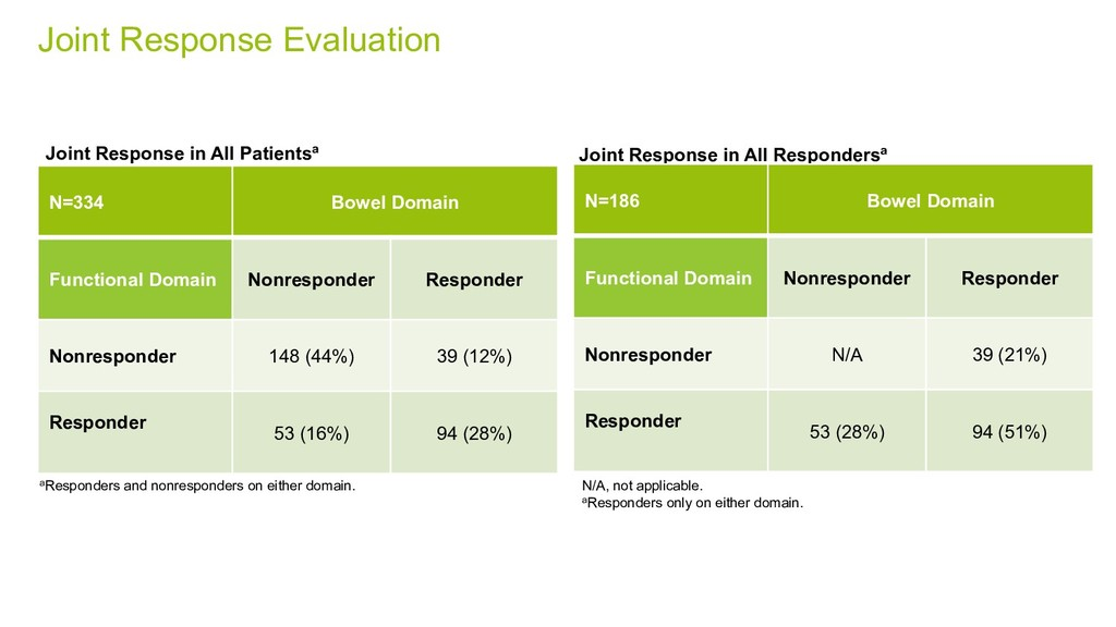 Joint Response Evaluation N=334 Bowel Domain Fu...