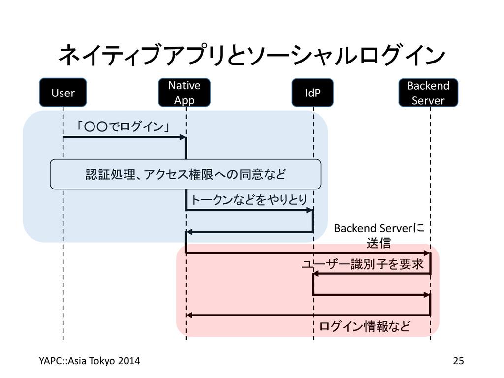 ネイティブアプリとソーシャルログイン YAPC::Asia Tokyo 2014 25 Use...