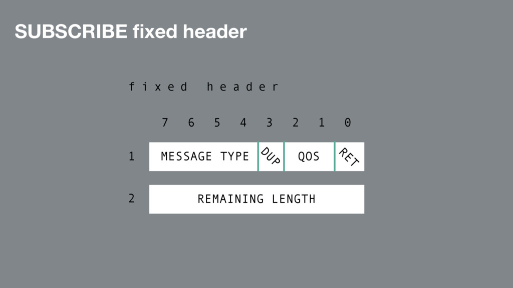 SUBSCRIBE fixed header 7 6 5 4 3 2 1 0 f i x e d...