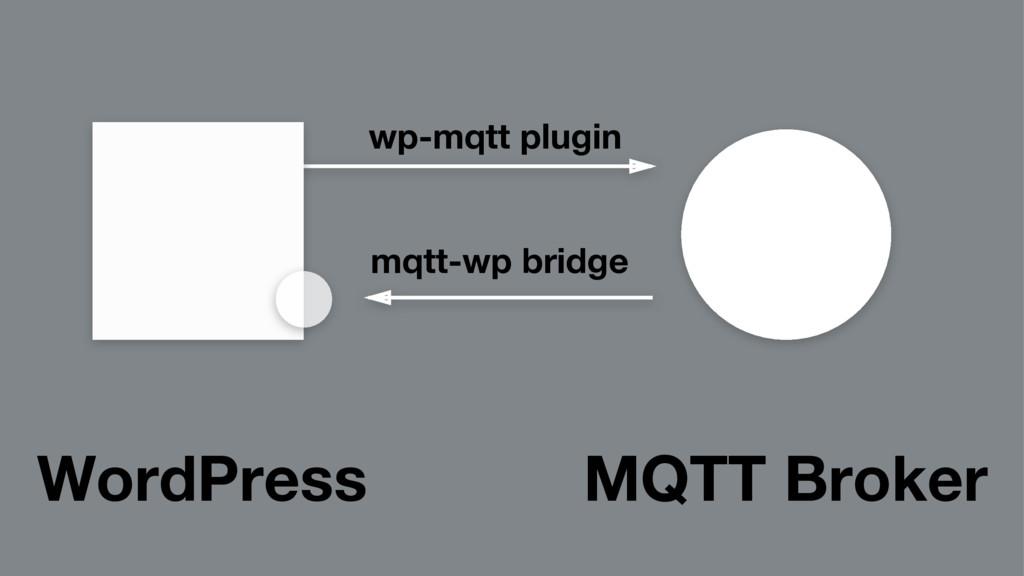 MQTT Broker WordPress wp-mqtt plugin mqtt-wp br...