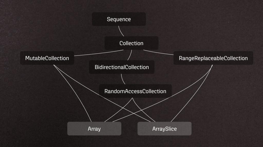Sequence Collection MutableCollection RangeRepl...