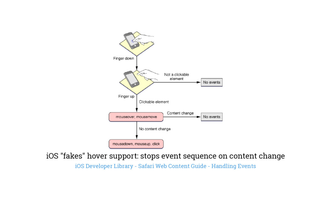 """iOS """"fakes"""" hover support: stops event sequence..."""