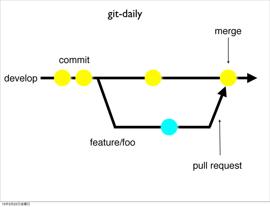 develop commit feature/foo merge pull request g...