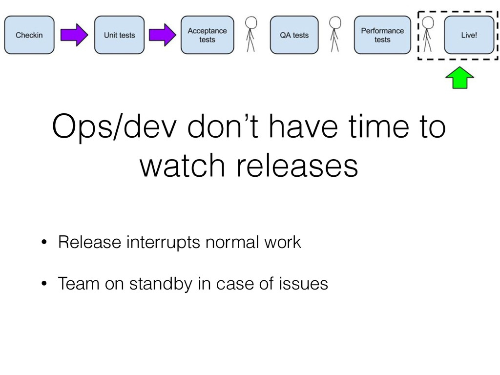 Ops/dev don't have time to watch releases • Rel...