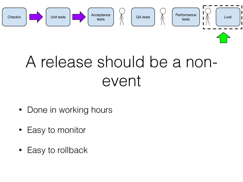 A release should be a non- event • Done in work...