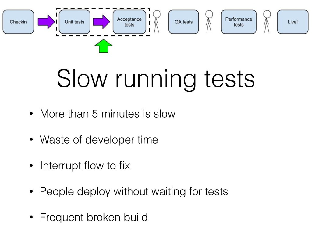 Slow running tests • More than 5 minutes is slo...