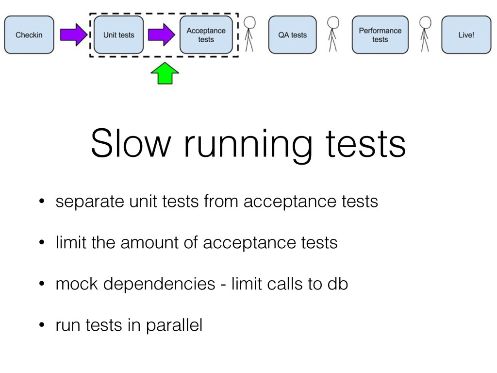 Slow running tests • separate unit tests from a...